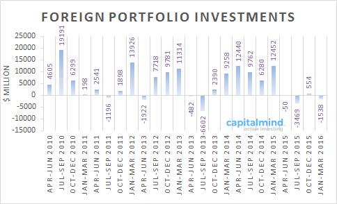 FPI Funds Flow