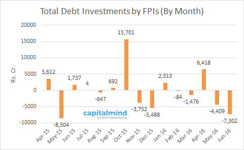FPI Investments in Debt
