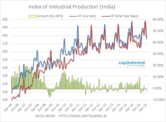 IIP April 2016 goes negative