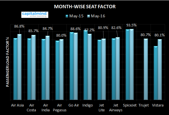 Indian Domestic Airlines Passenger Load Factor May 2016
