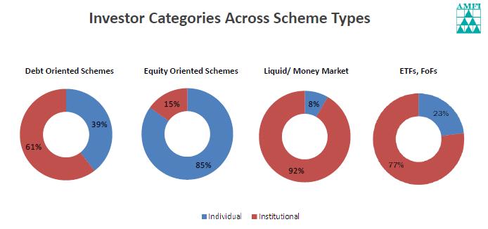 Investors Across Categories