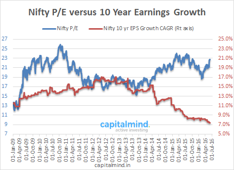 Nifty Standalone PE vs Earnings Growth