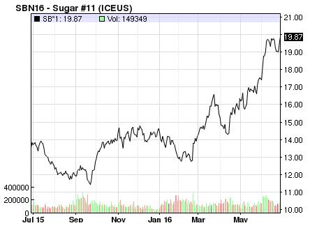 Sugar Spot Price NASDAQ FY16