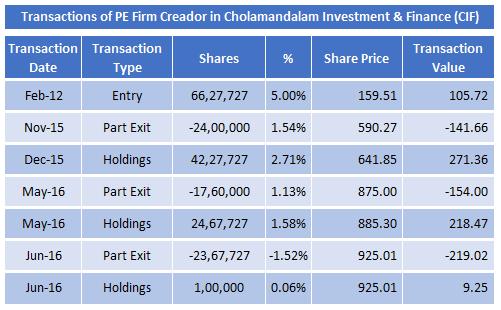 Transactions of PE Firm Creador in Cholamandalam Investment & Finance (CIF) June 2016_2