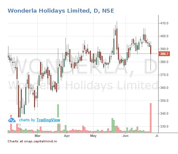 Wonderla Holidays Share Price June 2016