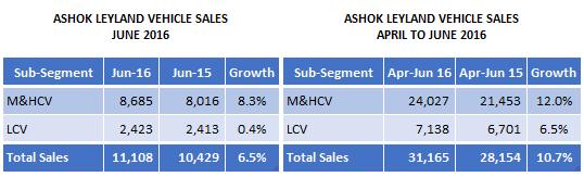 Ashok Leyland Sales June 2016