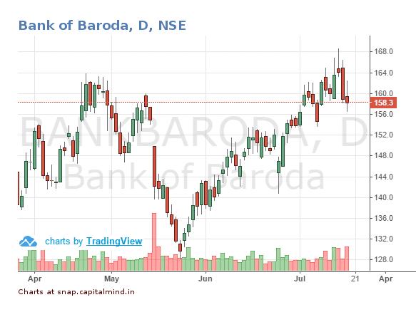 Bank-of-Baroda-Share-Price-19-July-2016.png