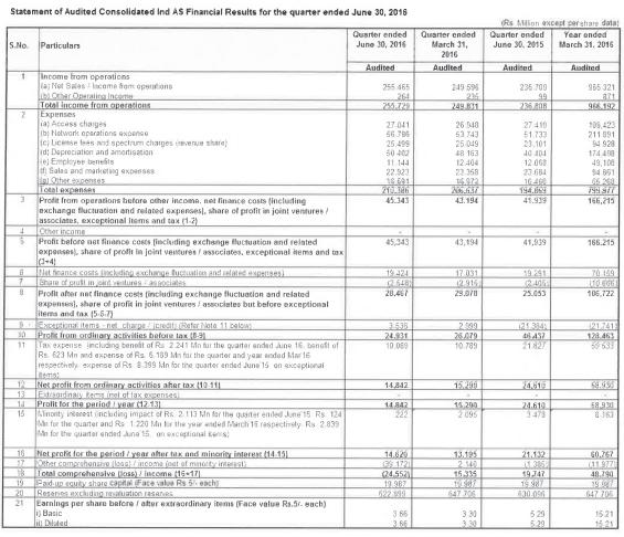 Bharti Airtel Q12017 Results Analysis