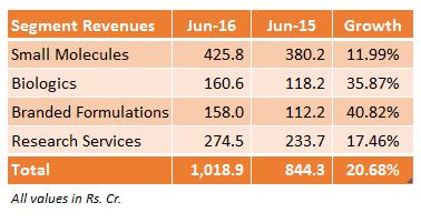 Biocon Segment Revenue June 2016