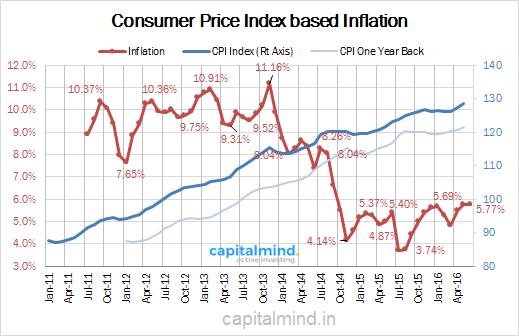 CPI Inflation Jun 2016