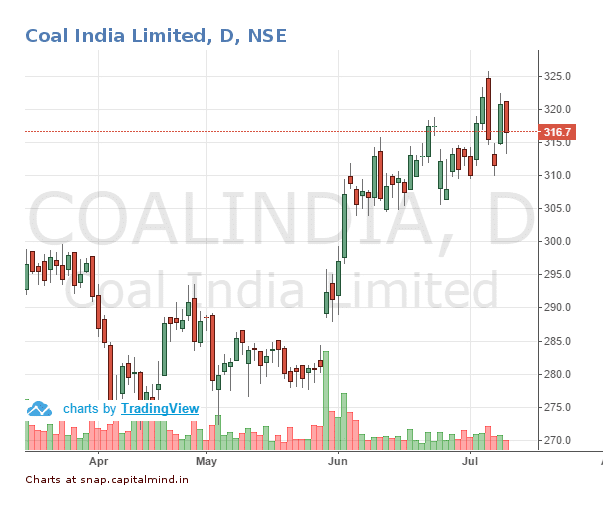 Coal India Share Price July 2016