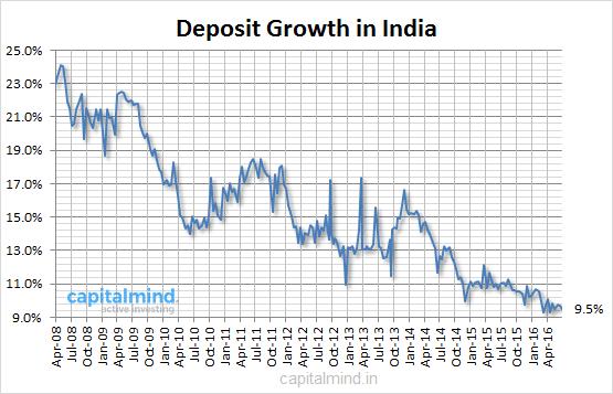 Deposit-Growth-in-Indai.png