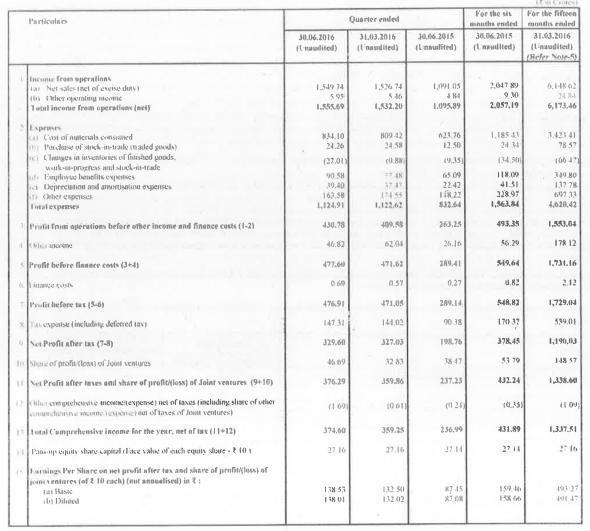 Eicher Motors Q12017 Results Analysis