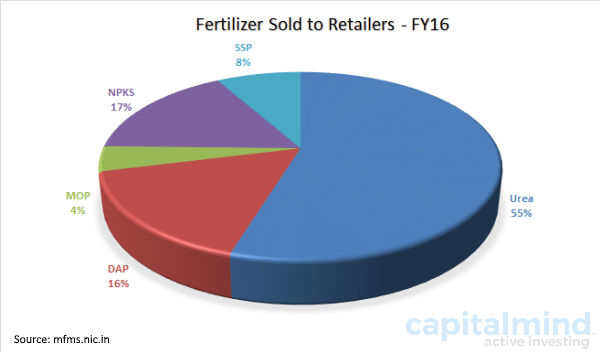 Fertilizer sales composition India 2016