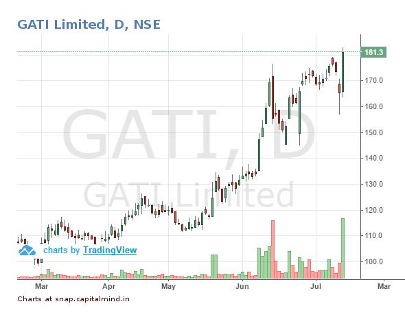 Gati-Share-Price-July-2016.png