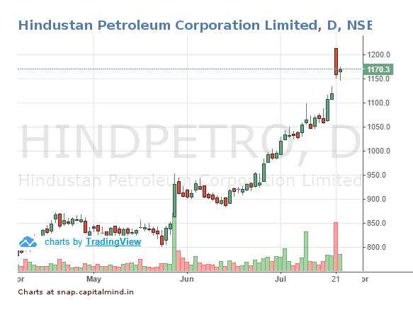 Hindustan Petroleum Share Pruce 22 July 2016