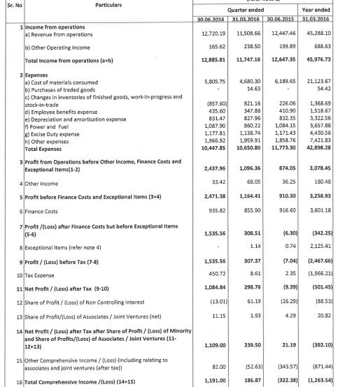 JSW Steel Q1FY17 Results Copy