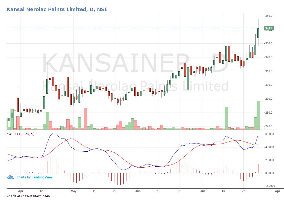 Kansai Nerolac Q1FY17 Share Price Movement