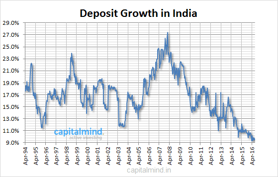Long Term Deposit Growth in India