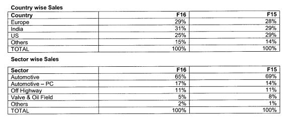 MM-Forgings-Sales-Breakup-31-March-2016.png