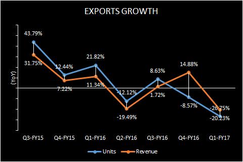 Maruti-Suzuki-Exports-Growth.png