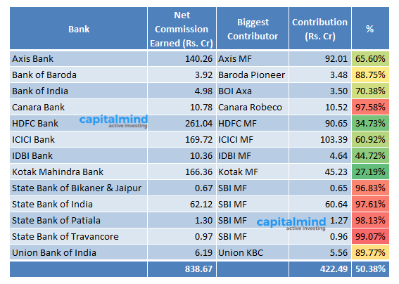 Mutual Funds Commission Paid To Distributors Banks 2016