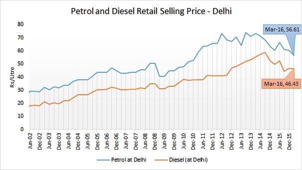 Petrol Diesel Historical Retail Selling Price 2002 to 2016 Delhi