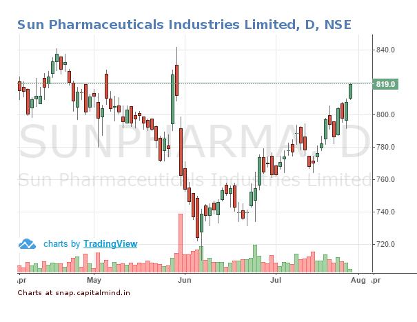 Sun-Pharma-Share-Price-28-July-2016.png