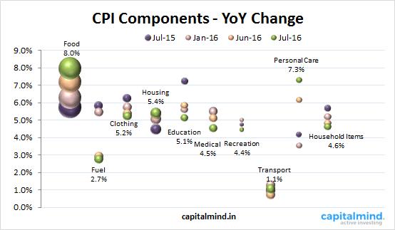 CPI Components