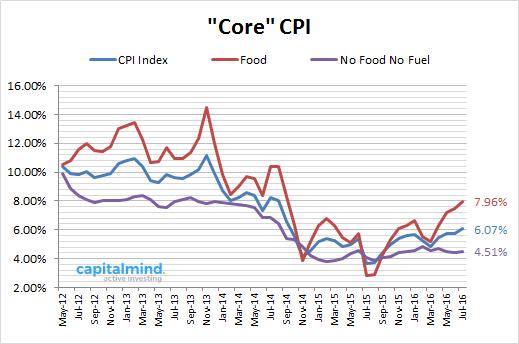 Core CPI