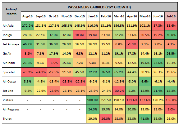 Domestic Airlines Passenger Carried YoY Growth July 2016