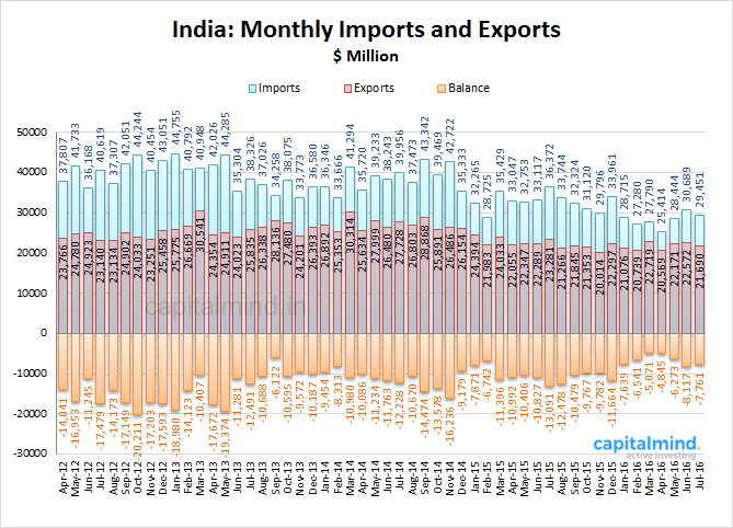 Imports-and-Exports.png