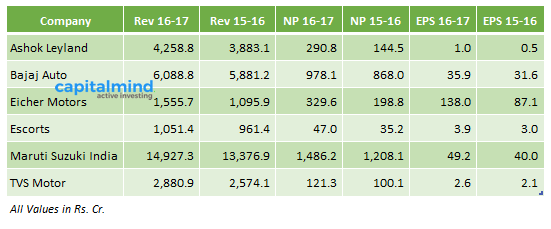 Indian Automobile Results July 2016
