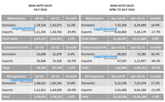Indian-Automobile-Sales-July-2016-Bajaj-Auto.png