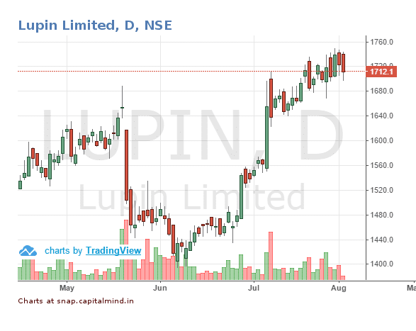 Lupin Share Price 2 August