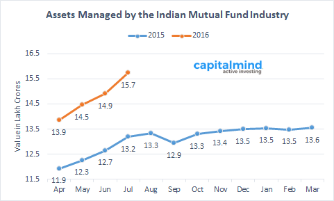 Monthly Mutual Fund Data Assets Under Management July 2016