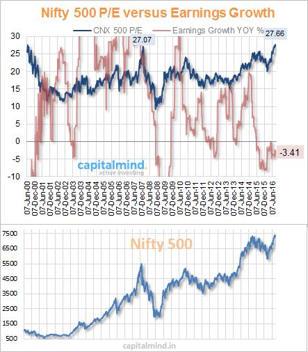 Nifty 500 PE vs Earnings Growth