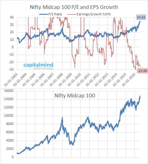 Nifty Midcap 100 PE