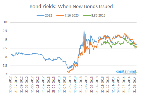 10-Year-Bonds.png