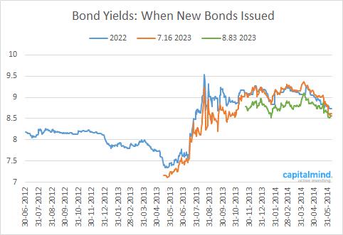 10-Year-Bonds