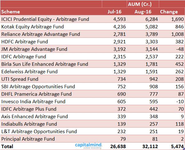 arbitrage-fund-inflow-aug-2016