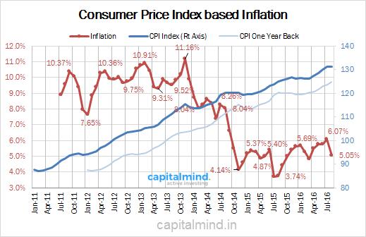 CPI Inflation