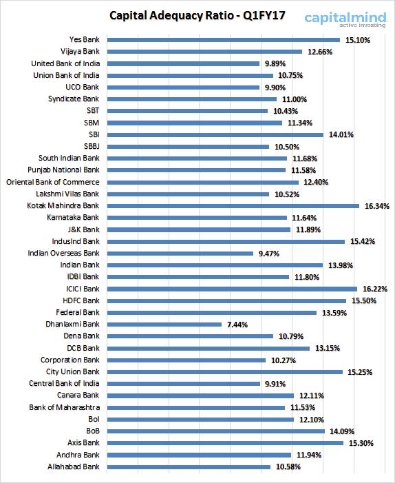 capital-adequacy-ratio-car-indian-banks-q1fy17