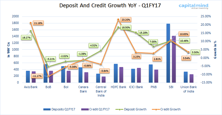Deposit-and-Credit-growth-Indian-Banks-Q1FY17.png