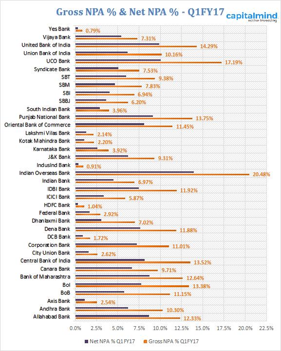 gross-npa-and-net-npa-percentage-indian-banks-q1fy17