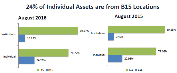 monthly-mutual-fund-data-composition-of-b15-investors-august-2016