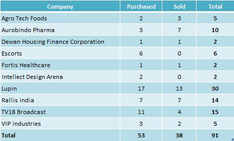 rakesh_jhunjhunwala_portfolio_trading_highlights2_2015_16
