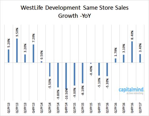 WestLife-Same-Store-sales.png