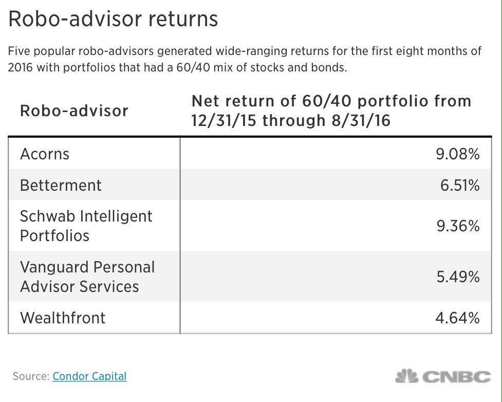 returns of robo-advisors-suck-too