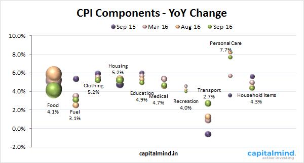 CPI-Components.png